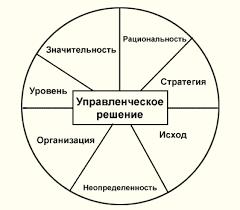 Реферат Управленческие решения  Параметры управленческого решения