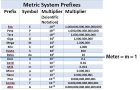 The Metric System Scientist Cindy