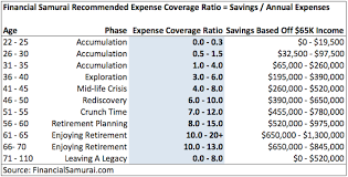 Save 20000 In A Year Chart How Much Savings Should I Have Accumulated By Age