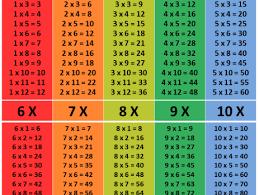 Learning Multiplication Tables - Math Tutor Singapore