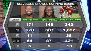 Cleveland Rb Depth Chart Fantasy Football Depth Charts Cleveland Browns Rb Rankings Adp Sleepers
