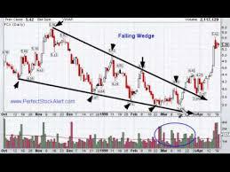 Falling Wedge Chart Pattern Falling Wedge Chart Pattern