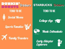 best starbucks vs dunkin donuts images  starbucks vs dunkin donuts results from research into their social behavior
