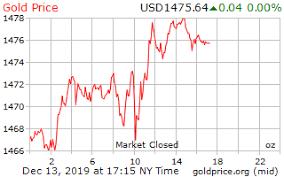 Vanilla Price Chart Gold Price Preview December 2 December 6