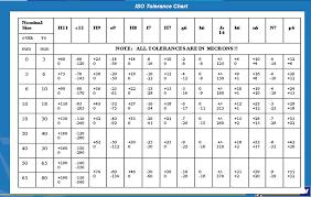 Mechanical Engineering Basics International Tolerance Grade
