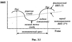 Реферат Экономические циклы безработица com Банк  Экономические циклы безработица