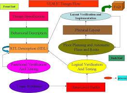 Vlsi Design Flow Chart Asic Design Tutorial Using Magma Blast Fusion