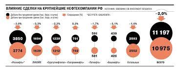 Сделка со многими неизвестными Бизнес Коммерсантъ По оценке sberbank cib investment research без продления соглашения с ОПЕК добыча нефти в России могла достигнуть в этом году 558 5 млн тонн против 547 5