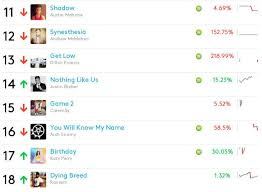 Billboard Twitter Real Time Charts Go Live Today Rain News