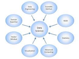 Data Science Venn Diagram Steves Machine Learning Blog Data Science Venn Diagram V2 0
