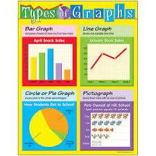 All Types Of Graphs And Charts Types Of Graphs Learning Chart