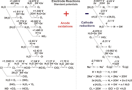 electrode reactions and side reactions in water nacl electrolysis