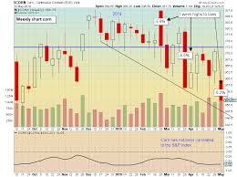 5 Year Corn Price Chart Corn Prices Sink Further After Usda Report Catalyst Insights