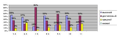Анализ контрольных работ по немецкому hello html m505abd9 gif