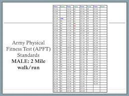 Army Pt Standards Chart 53 Methodical Apft 2 Mile Chart