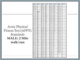Army Apft Chart Walk 53 Methodical Apft 2 Mile Chart