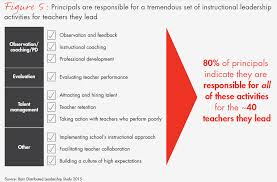 Transforming Schools How Distributed Leadership Can Create