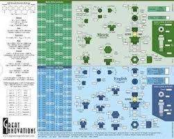 Machining Reference Charts Slide Chart Helps Find Screws Fasteners Design News