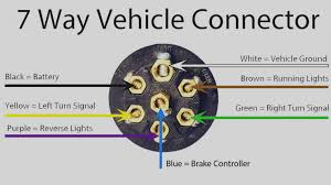 wonderful of trailer wire diagram 7 way wiring pin wellread me 7 way trailer plug wiring diagram ford wonderful of trailer wire diagram 7 way wiring pin wellread me inside electrical connector