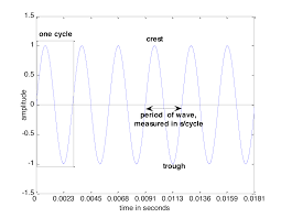 figure 2 4 one cycle of a sine wave