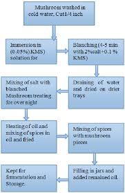 Industrial Production Of Vinegar Flow Chart Preparation Flow Chart Of Pickle From Auricularia Auricula