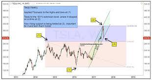 Tesla Stock Price Chart Tesla Stock Tsla Update Can Bulls Keep The Uptrend Alive