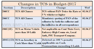 Tcs Rate Chart For Fy 2018 19 Changes In Tcs In Budget 2017 Simple Tax India