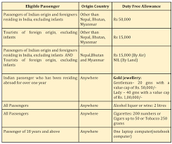 a dummy s guide to the new customs baggage rules an n resident or a foreigner residing in or a tourist of n origin arriving from any country other than or myanmar