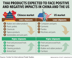 Export growth nears 4-year low | Bangkok Post: business