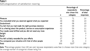 Customer Satisfaction Contrasting Academic And Consumers