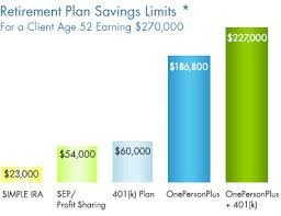 Onepersonplus Defined Benefit Plan Compare Onepersonplus