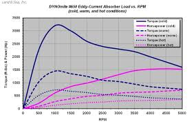 Dynamometer Chart Eddy Current Air Cooled Dynamometers