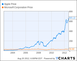 Apple Share Price History Chart Apple Hits New High Most Valuable Company Ever The Fiscal