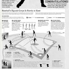 Baseball Basic Basic Rules For Baseball Infographics Visual Ly