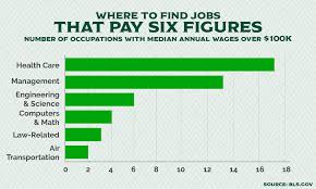 Want To Make The Big Bucks Try One Of These Jobs Us Labor