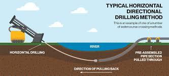 horizontal directional drilling. horizontal directional drilling