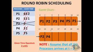 Gantt Chart Fcfs Scheduling Algorithm Round Robin Scheduling Algorithm