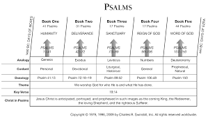 Book Of Psalms Overview Insight For Living Ministries