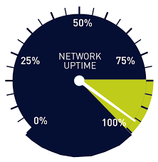 Uptime Percentage Chart 200 000 Sysadmins Cant Be Wrong Uptime Monitoring With Prtg