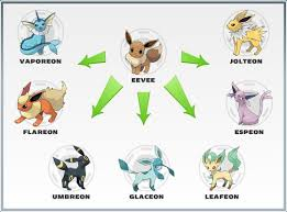 Shaymin Evolution Chart