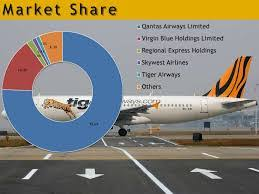 essay on n airline industry % off on each unit 2 essay on n airline industry