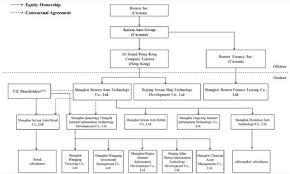 Gp Rating Career Flow Chart Prem14a 1 S114856_prem14a Htm Prem14a United
