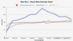 Heart Rate Activity Chart Samsung Gear Sport Review Health Fitness Daily Activity