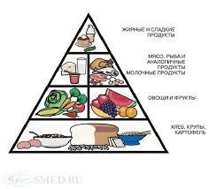 Пищевая и биологическая ценность продуктов питания Закрыть