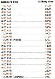 Time Converting Military Time To Standard Time