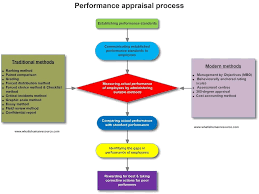 360 Evaluation Enchanting Performance Appraisal Process What Is Human Resource Defined