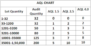 Aql Chart For Garments Quality Inspection Garments Academy