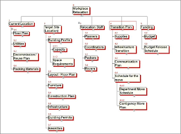 Work Breakdown Structure Template Excel Lovely Best Project ...