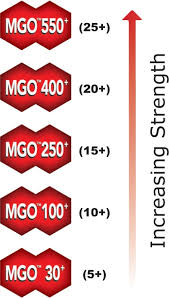 I Want To Buy Manuka Honey What Is Umf 16 Mgo 400