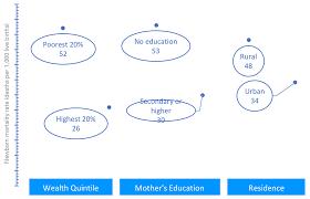 Stillbirth Rates By Week Chart Unicef South Asia 2018 2021 Progress Report